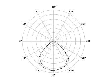 OPTIC - Color temp: 3000K, 3500K,4000KRa/CRI: >853 MacAdamOptical System:65° Microprism,diffuseUGR (CIE 117): 21