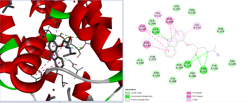 GPCR-ligand interactions in a 3D viewer (left part) interactively linked to a 2D ligand interaction diagram (right part).