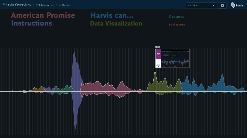 Resulting engagement graphic from the live demonstration of Harvis.