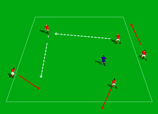 SET UP :  6 players in grid 20 x 20. 3 players in the middle with 1 defender. 2 players on the outside of square.  Possession starts by players moving the ball in the area. Defenders get out by winning ball or loss of possession. Players on the outside look for opportunities to step on to the field but have to 1. Recognize an area of the field that they can move in to and 2. Communicating to a player on the inside to drop out.  Players will learn to be creative in their transition from out to inside and should look to not just replace players position but replace into a mother area of the field that the ball can be played to.