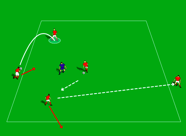 Set Up 6 players in grid 20 x 20. 3 players in the middle with 1 defender. 2 players on the outside of square one has a ball in their hands.  Possession starts by players moving the ball in the area. Defenders get out by winning ball or loss of possession. After 3, 4, 5.... passes ball is played out to player who does not have a ball. Player that passes ball to the outside steps out of square. Restart with player with ball throwing in and possession resumes. 1. Work on speed of transition of one ball to the other.  2. Supporting players creating space in the square to receive quick throw-in. 3. Work on the quality of the throw and the technical ability of players receiving and playing quickly out of the air.