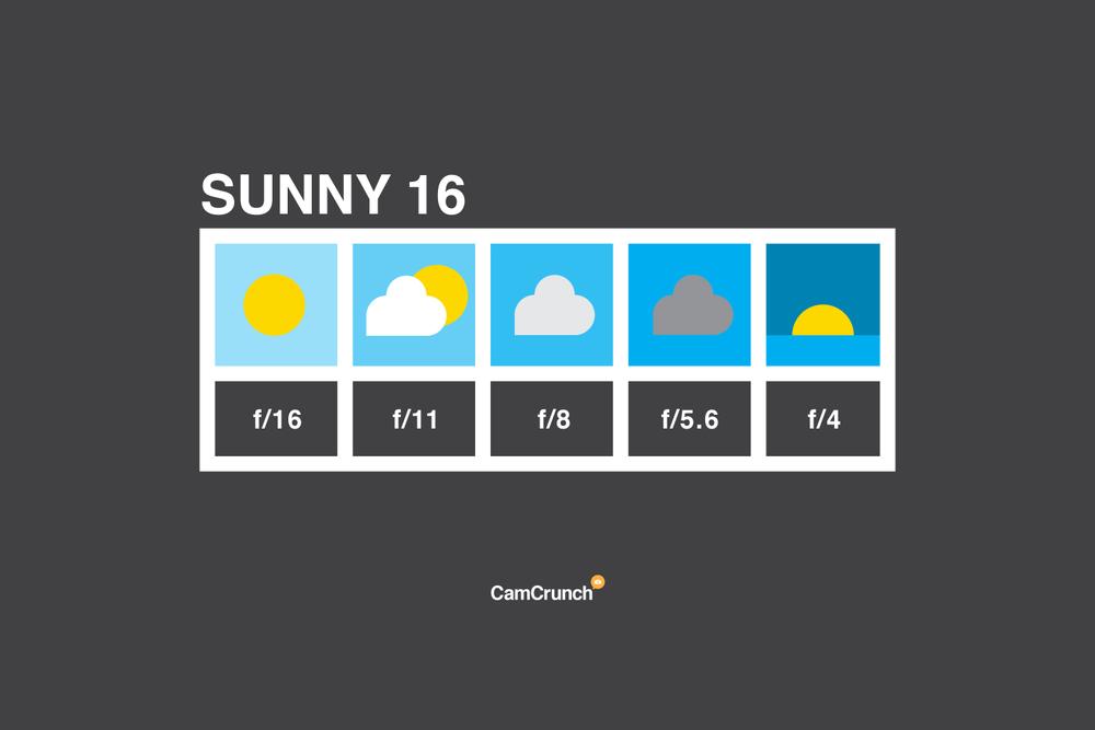 Sunny 16 Rule Chart
