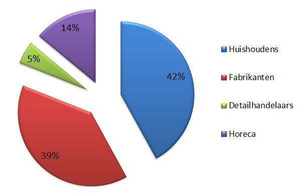 Bron: http://www.europarl.europa.eu/news/nl/news-room/content/20120118IPR35648/html/EP-roept-op-tot-strenge-maatregelen-om-voedselverspilling-in-de-EU-te-halveren