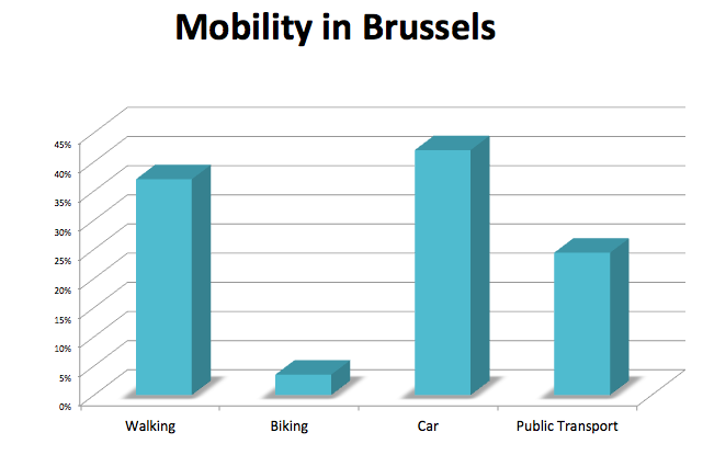 Brussels' Mobility