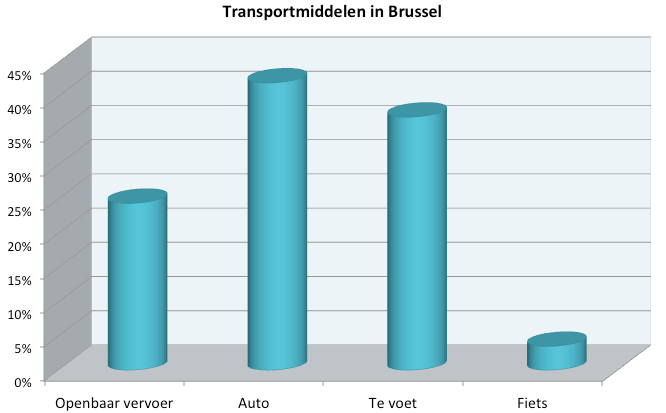 Mobiliteit breakdown