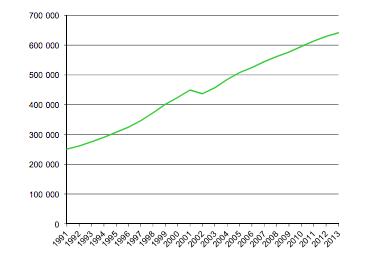 Groene lijn: stijging aantal 'lichte bedrijfswagens', bron  FOD Mobiliteit en Vervoer