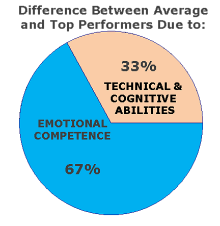 the relationship between emotional competence and