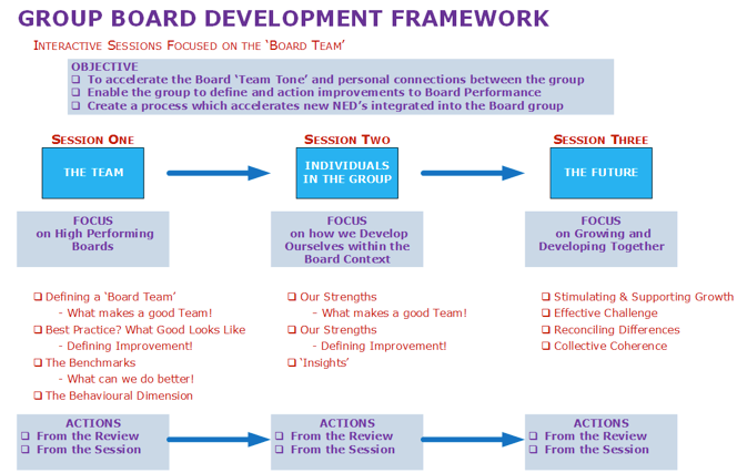 board dynamics and the influence of Keywords: corporate governance, board dynamics, firm performance 1  board member in other complimentary firms and can influence.