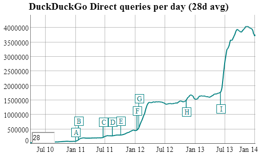 duckduckgo_traffic.png