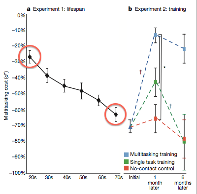 The two circled sections show the negative impact of a secondary task on the primary task against age - note the fall in brain efficiency over time. To the right are the outcomes of a single month of playing a neurofeedback game on a 0 year old brain - see how the negative impact of multitasking reduces to way better than a 20 year old brain (blue dotted line)! Further - see how the effect persists after the training has finished. Amazing! Source: Video game training enhances cognitive control in older adults: J. A. Anguera, J. Boccanfuso J. L. Rintoul, O. Al-Hashimi, F. Faraji, J. Janowich, E. Kong, Y. Larraburo, C. Rolle, E. Johnston & A. Gazzaley  VOL 501, NATURE, 13 Sep 2013