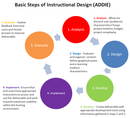 Classroom Oriented Instructional Design Models : Doing the flip flipped classrooms that work and how
