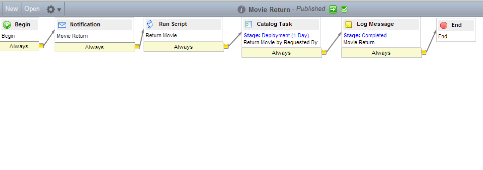 Movie Return Workflow