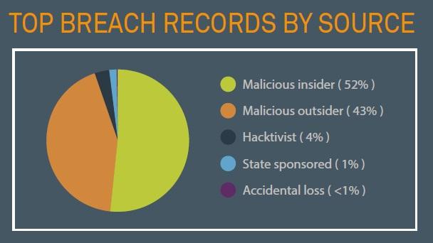 Q1-Breach-Records-by-Source.jpg