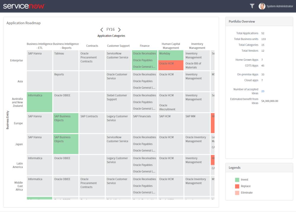 APM: Application Roadmap