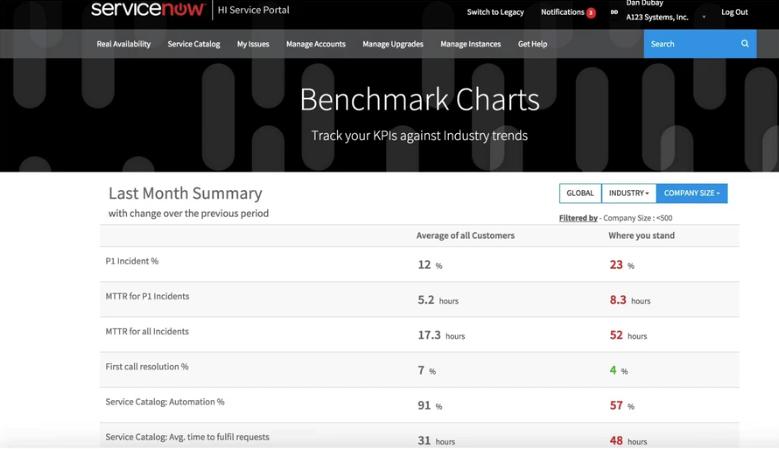 Benchmark Charts