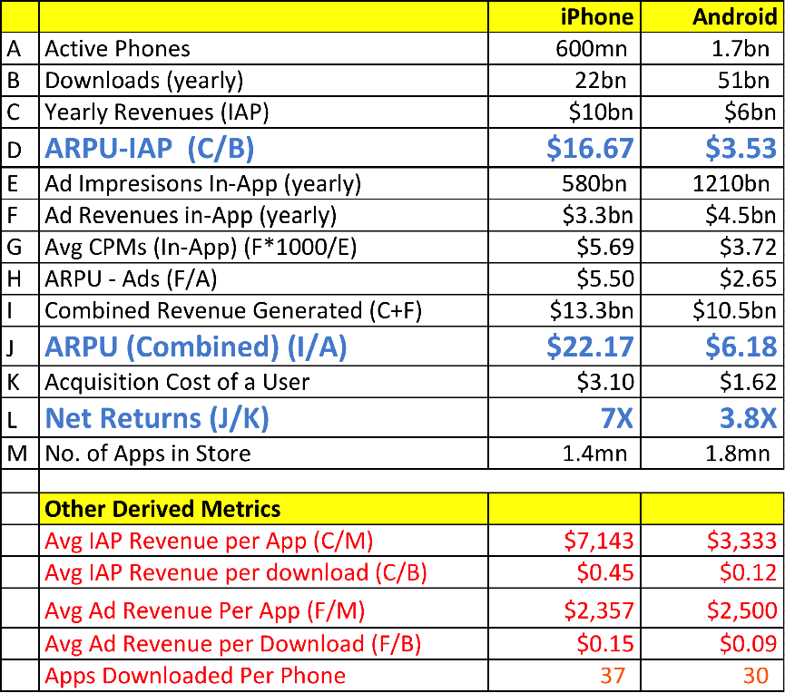 Android vs. iOS ARPU vs Deepak Abbot on Medium