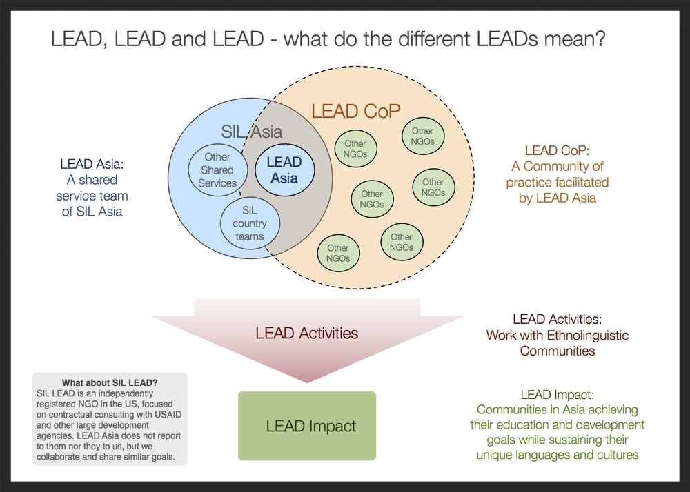 Different LEADs.jpg
