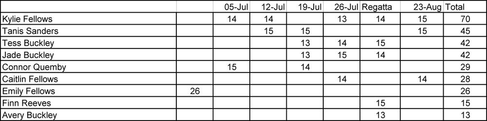 WLSC Standings 20140823 Junior