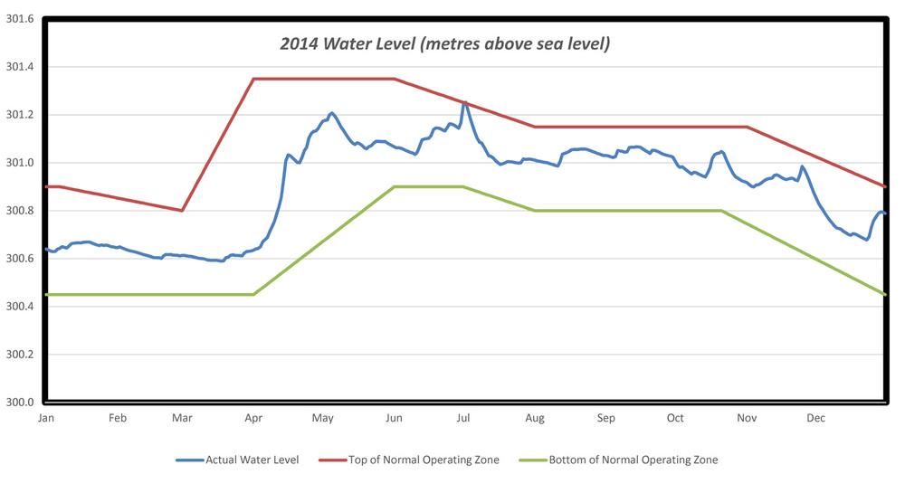 2014 Wood Lake water level.jpg