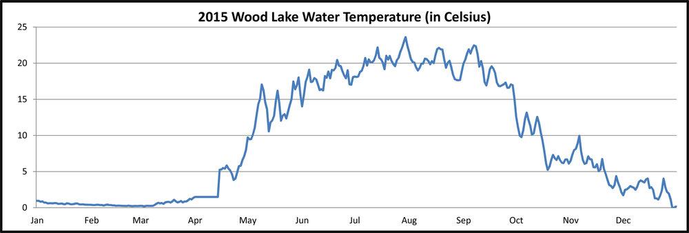 2015 Wood Lake Water Temperature
