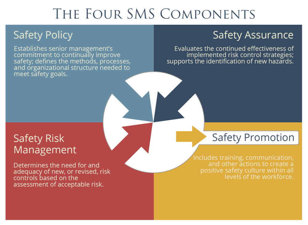 corporate flight department safety management system Safety management system (sms) is a comprehensive management system designed to manage safety elements in the workplace it includes policy, objectives, plans, procedures, organisation, responsibilities and other measures the sms is used in industries that manage significant safety risks, including aviation, petroleum, chemical, electricity generation and others.