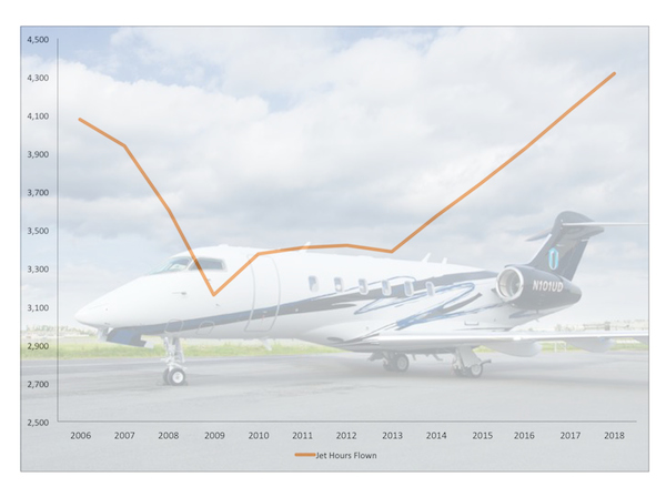 The past year has represented a return to pre-recession levels for much of the aviation industry, as evidenced by the number of jet hours flown by general aviation and air taxi operators.