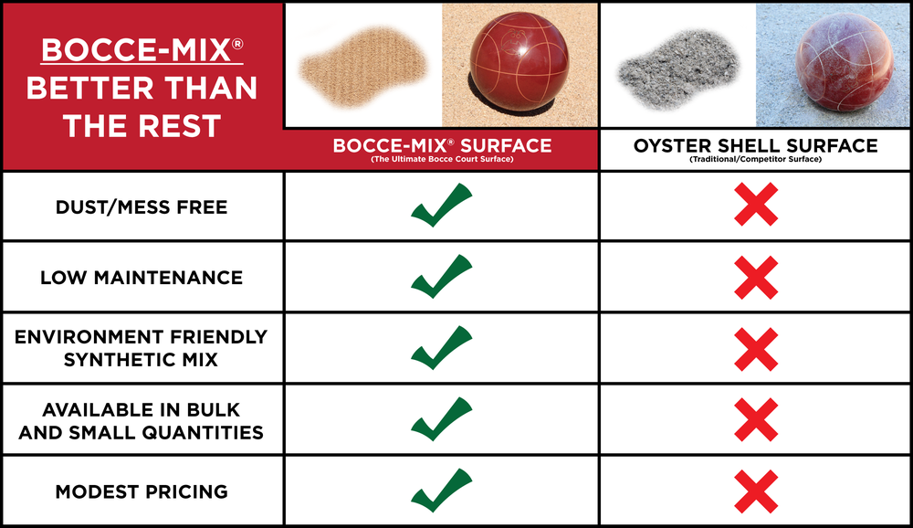 Bocce Court Surface Comparison Chart