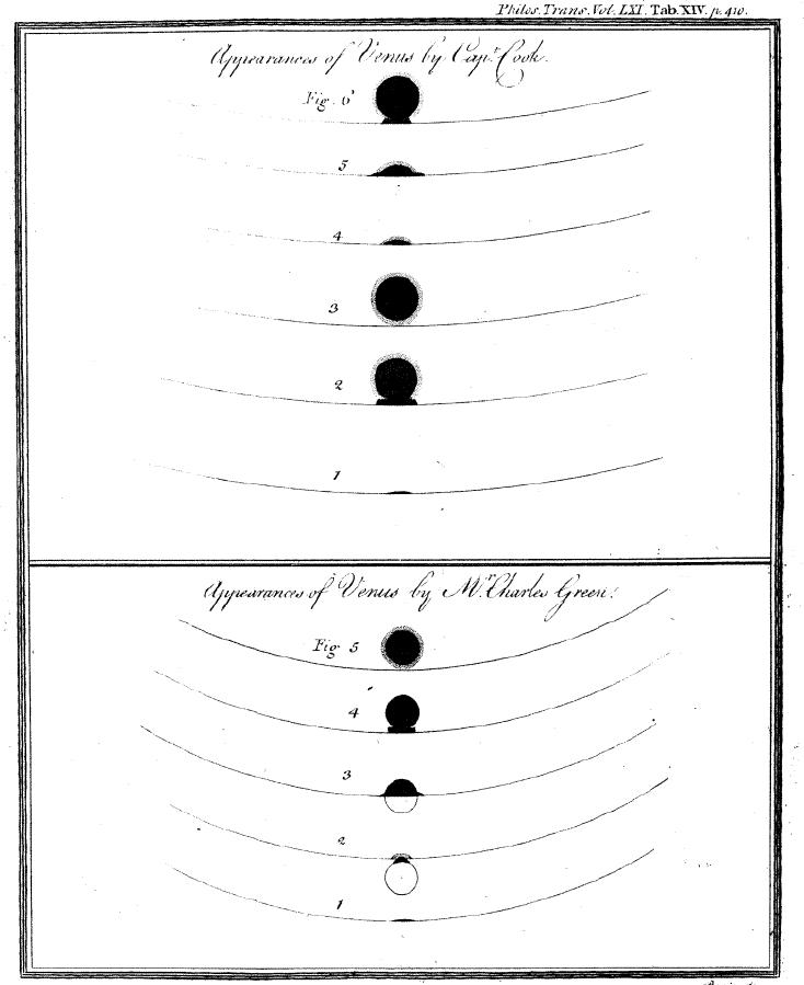 Sketching of the Transit of Venus, 1769.   Today, the Earth, Sun, and Venus became perfectly – albeit briefly – aligned in such a way that the sister planet appeared as a black dot transiting the disc of the sun. Venus transits are among the rarest of astronomical phenomena. They occur in pairs 8 years apart, however these cycles are separated by over 120 years. Today's transit was the last until 2117 – the first transit of the cycle was in 2004, and the previous ones in 1882 and 1874 respectively.   In 1769, Capt James Cook observed the  transit of Venus  from the island of Tahiti during his first voyage around the world, and, alongside British astronomer Charles Green, recorded his observations in a series of drawings. Commissioned by the Royal Society of London, his mission to observe and record the transit was actually the voyage's official purpose – the underlying purpose was the secret search for the elusive  terra incognita , or supposed southern continent.