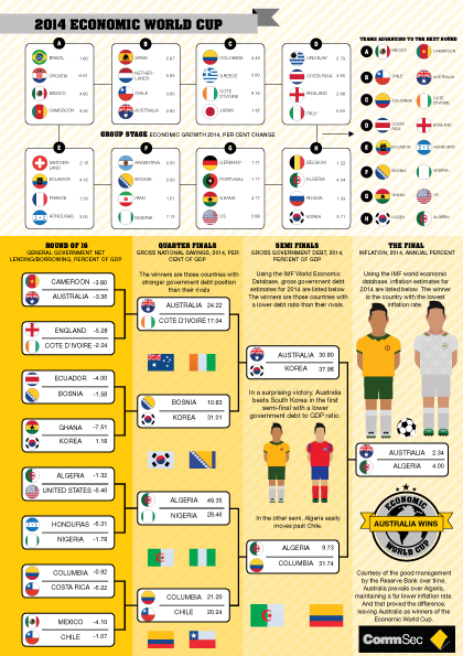 Australia wins the CommSec Economic World Cup