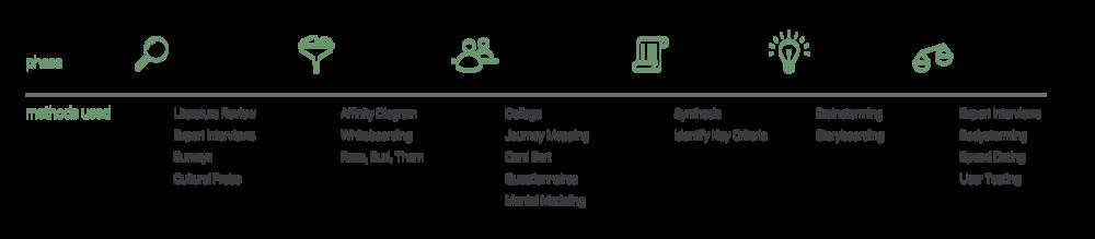 research-process-diagram2-02.png
