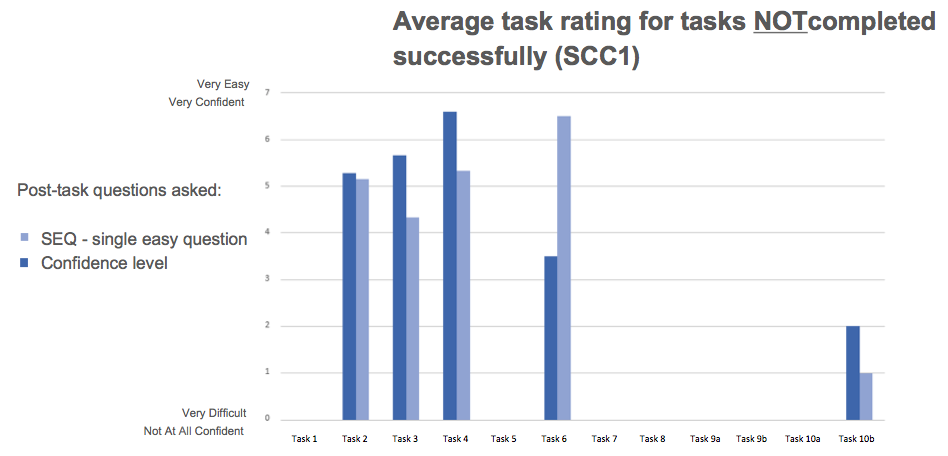 """This is a graph showing the SEQ and confidence rating scales results for those tasks that were """"failed"""" by users, according to successful completion criterion 1 (SSC1), which was to reach the target page we identified in our study plan. As we can see, most get pretty high ratings on task ease and user confidence - users are under the impression they found what they were looking for, although they ended up in the wrong place on the website."""