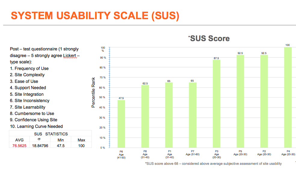 And this is the general System Usability Scale, presented to each participant for the website rating.