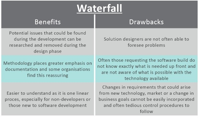 Project management agile vs waterfall project resource for Waterfall management
