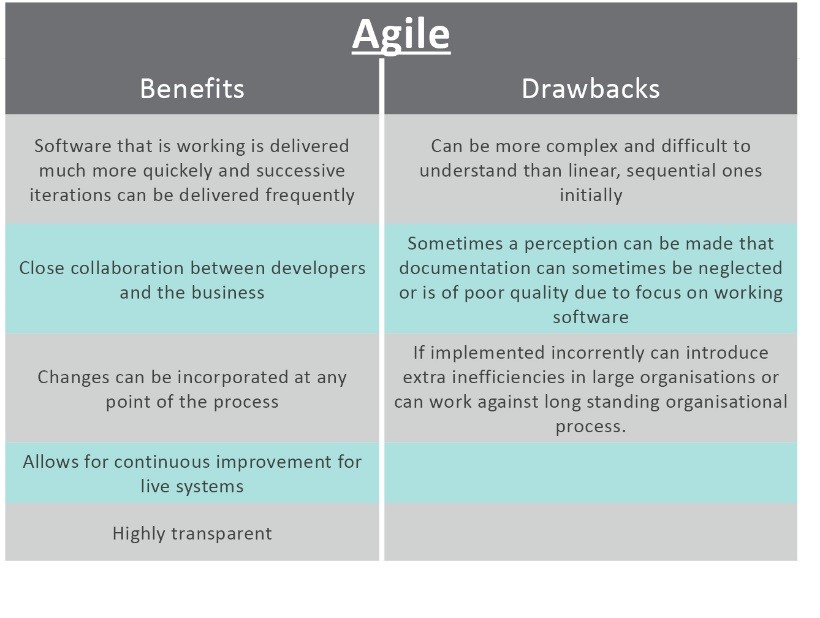 Project management agile vs waterfall project resource for Project management agile waterfall