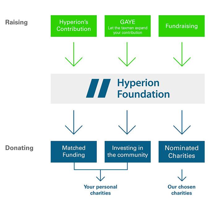 Foundation giving.jpg