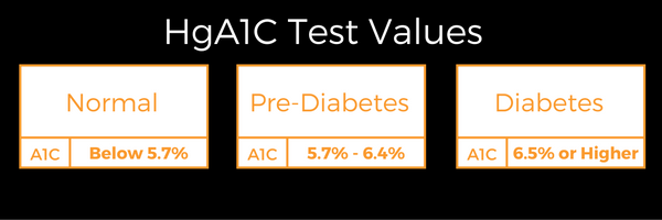 Note: These are standard values used to diagnosis diabetes. one high test result does not make for a diagnosis unless other symptoms are present.