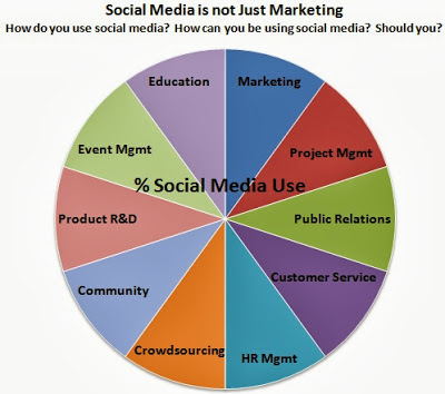 20130920-Blog_Social+media+is+not+just+Marketing.jpg