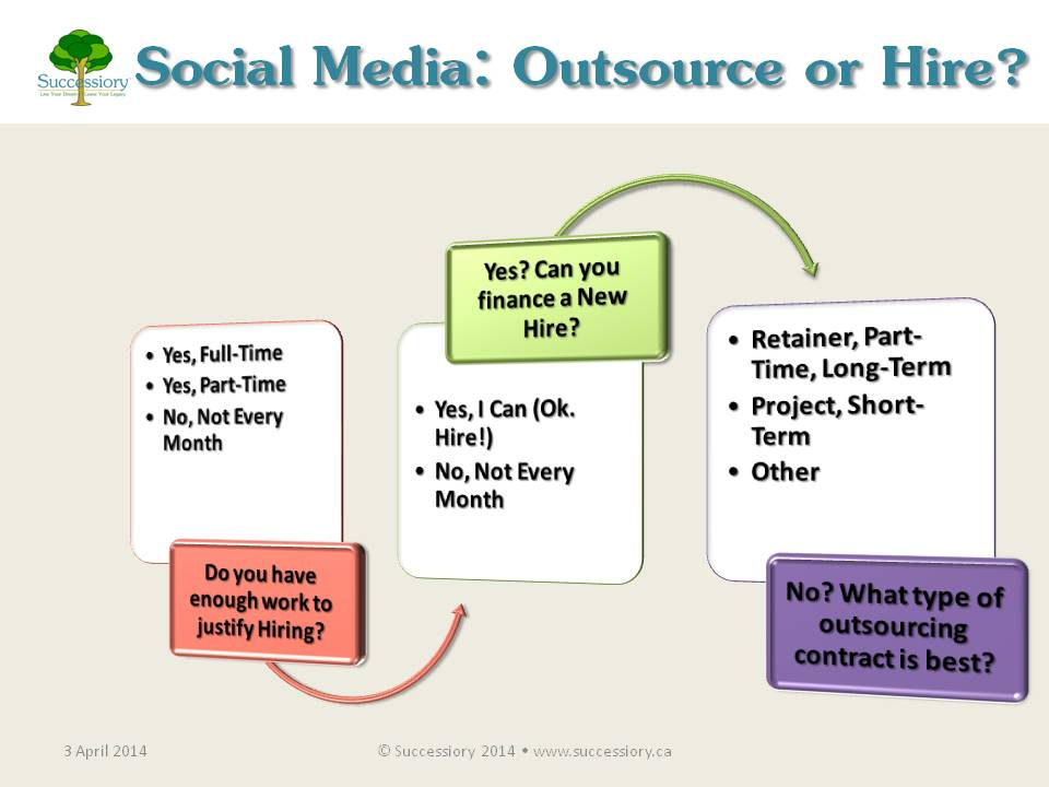 Successiory Blog >> Social Media: Outsource or Hire? >> www.successiory.ca/blog/2014-4-3-social-media-outsource-or-hire