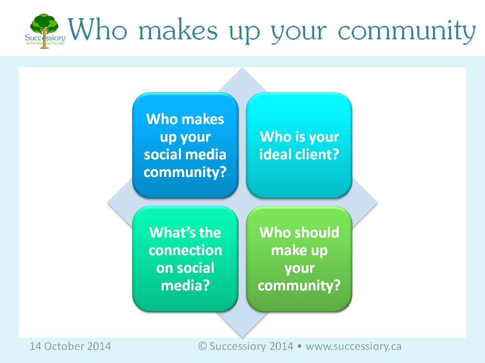 Source:  http://www.successiory.ca/blog/2014-10-14-who-makes-up-your-social-media-community