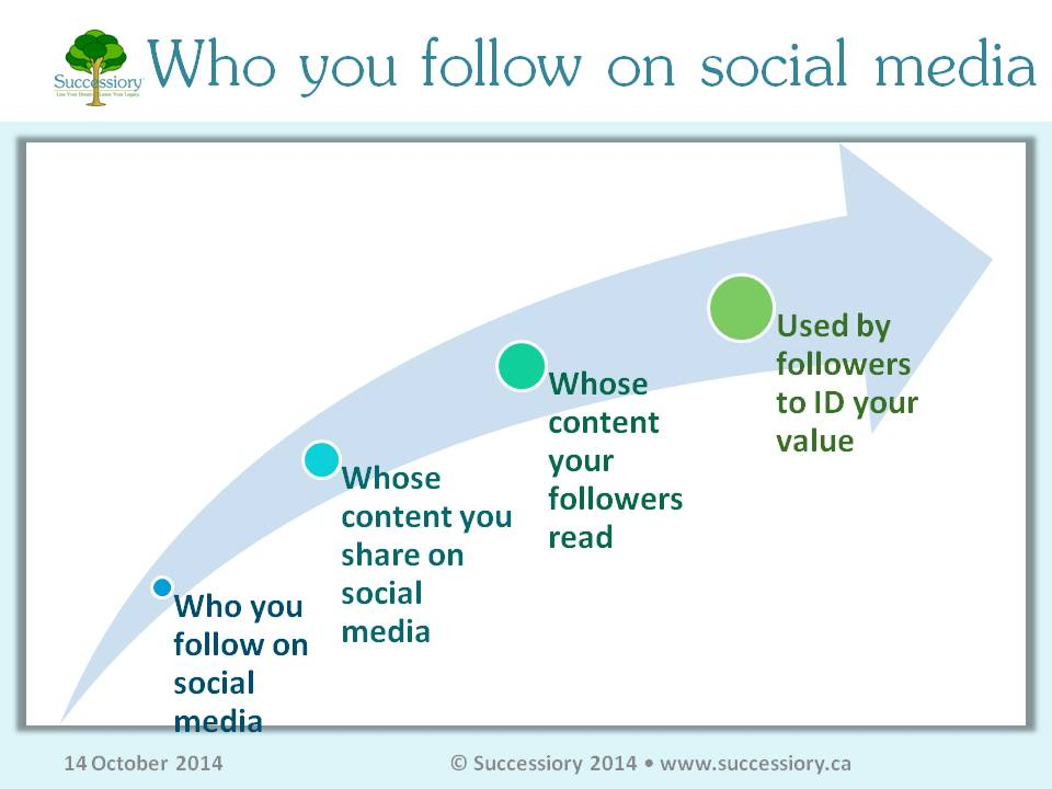 Source:  http://www.successiory.ca/blog/2014-10-14-who-you-follow-on-social-media