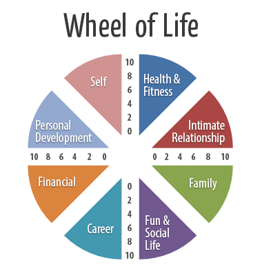 Source: www.lodestone.nz/life-coaching/goal-setting-balanced-life