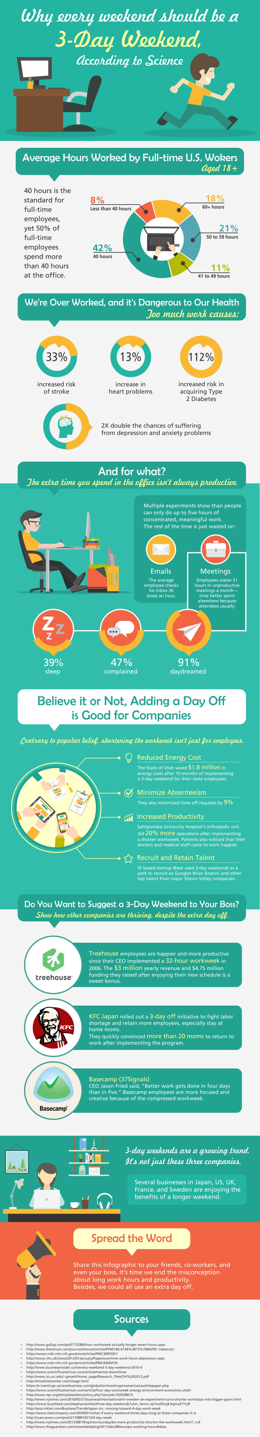 Investment Zen - 4 Day Work Week Infographic