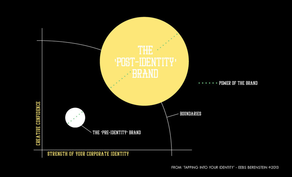 A visual representation of the impact of creativity and your identity on the impact of your brand.