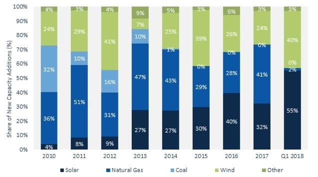 New Capacity Addition Shares by Technology.  Source: Solar Energy Industry Association
