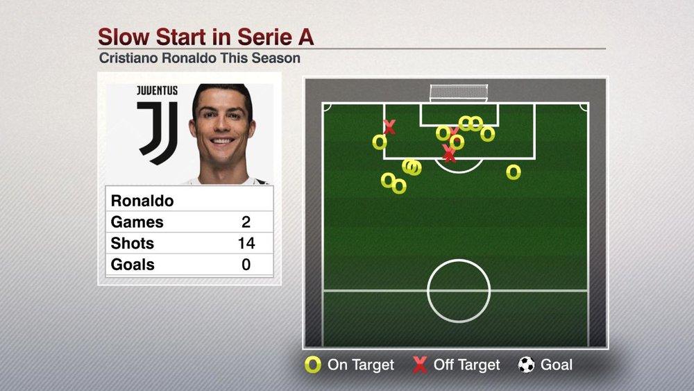 FS SOC ANY 082518 Ronaldo Shot Chart.jpg