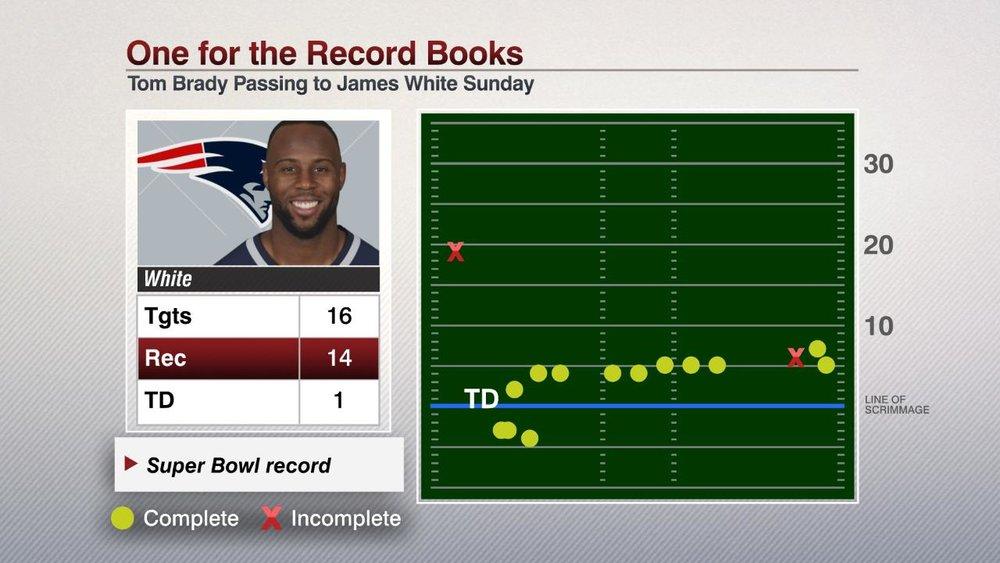 FS DIG NFL 020517 James White SB Record Rec Plots.jpg