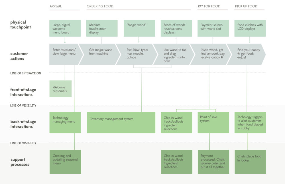 Service_Blueprint.png