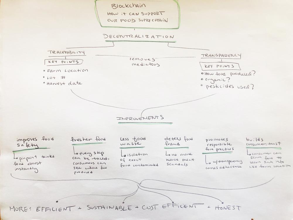 Melack_Blockchain_ConceptMap1.png
