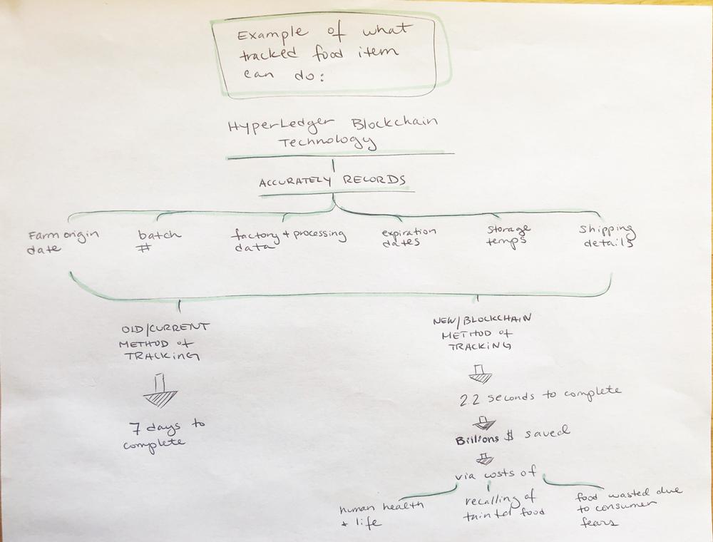 Melack_Blockchain_ConceptMap2.png