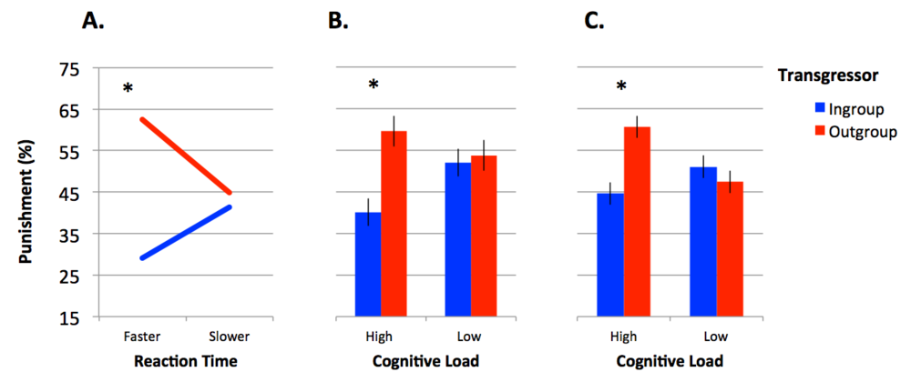 Reflexive intergroup bias in third-party punishment. Each panel represents an experiment. Across experiments, when people were making decisions in a hurry (A) or under cognitive load (B and C), they intergroup bias in punishment.